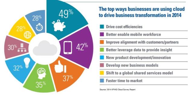 Business Transformation Through Cloud Smartb Solutions