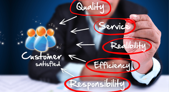 What does CRM Bring to your Business?