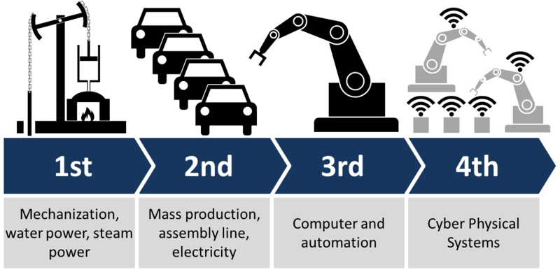 Why Manufacturers need to Evolve with Technology?