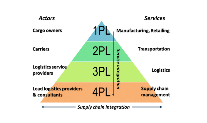 4 Benefits of 3PL – 3rd Party Logistics?